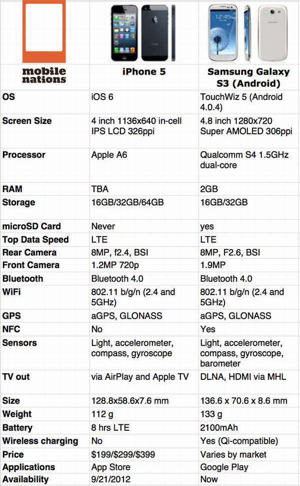 مقارنه تفصيليه بين Samsung galaxy s3 و iPhone5 Iphone5-vs-sgs3